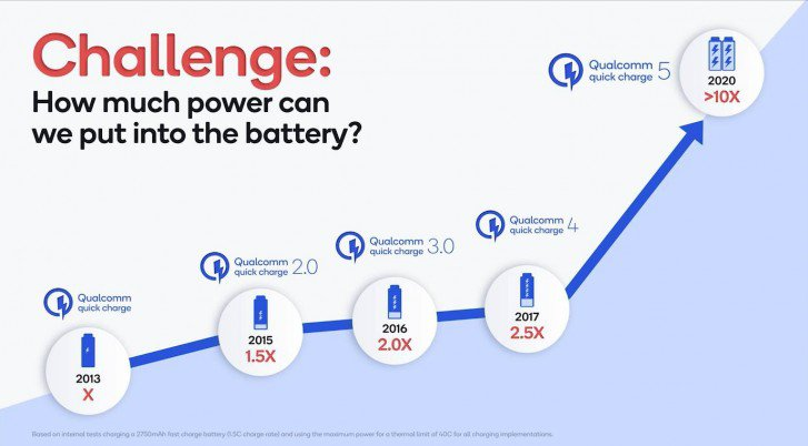 An illustration of how the Qualcomm charger fill baterry in 5 minutes