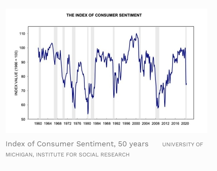 The index of consumer sentiment